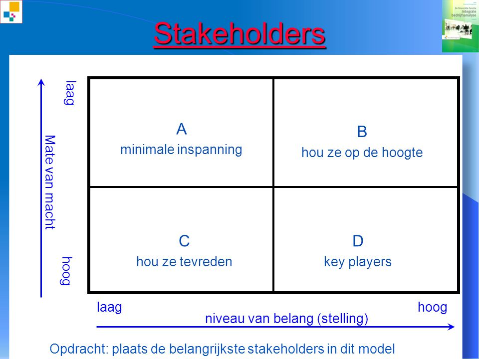 Stakeholders A B C D laag Mate van macht minimale inspanning