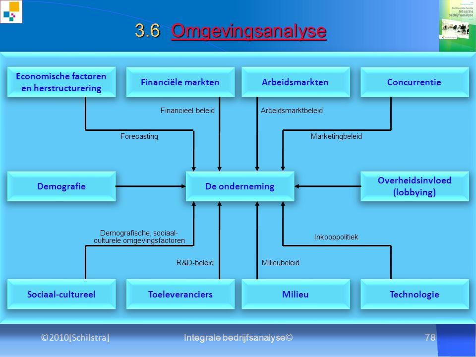 3.6 Omgevingsanalyse Economische factoren en herstructurering