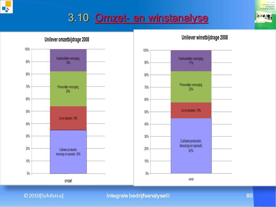 3.10 Omzet- en winstanalyse