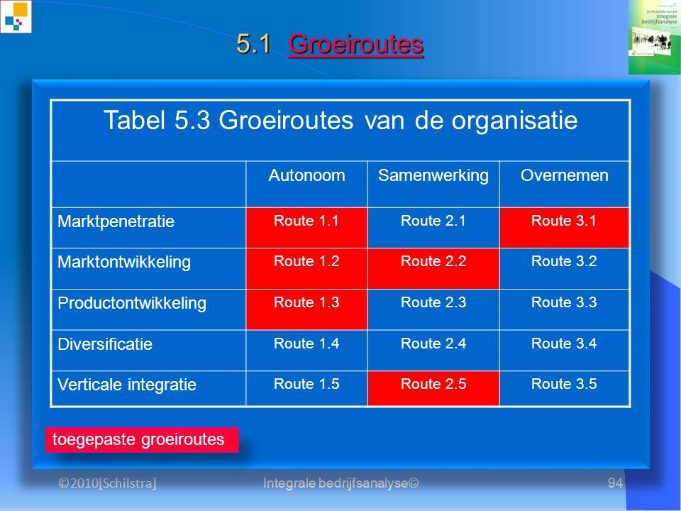 Tabel 5.3 Groeiroutes van de organisatie