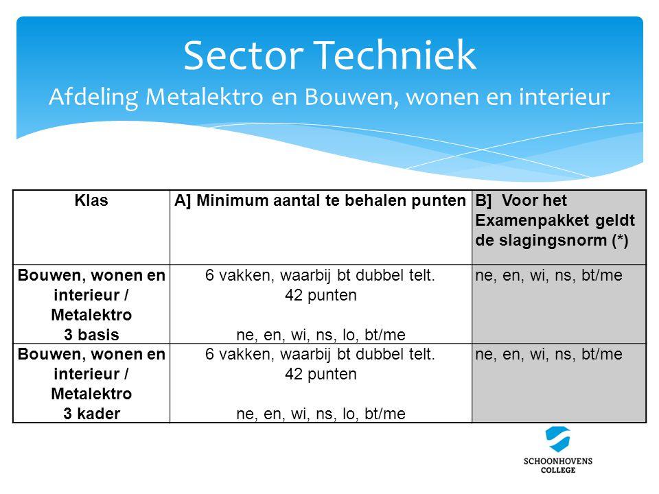 Sector Techniek Afdeling Metalektro en Bouwen, wonen en interieur