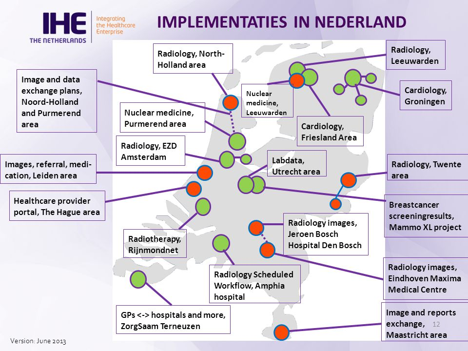 IMPLEMENTATIES IN NEDERLAND