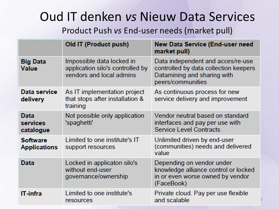 Oud IT denken vs Nieuw Data Services Product Push vs End-user needs (market pull)