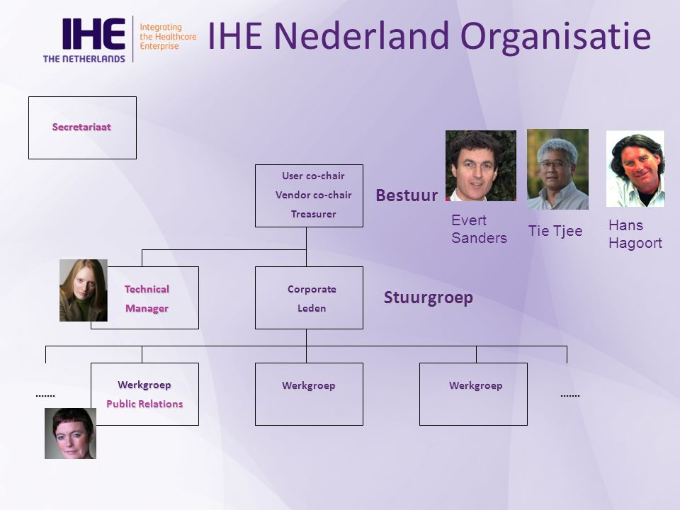 IHE Nederland Organisatie