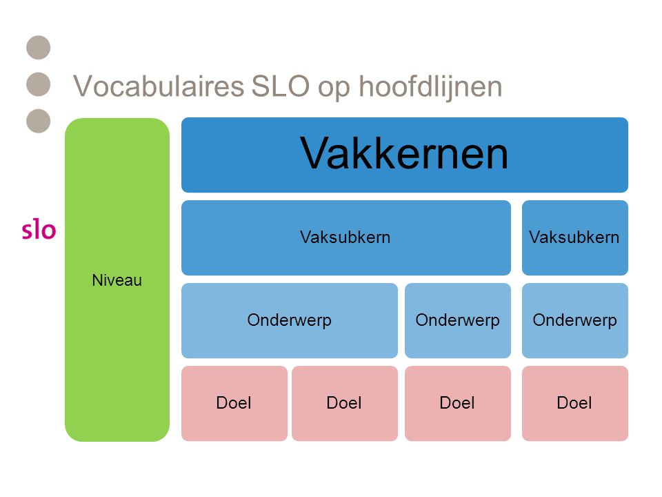 Vocabulaires SLO op hoofdlijnen