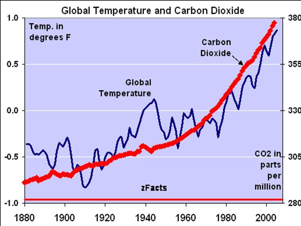 CO2 uitstoot (broeikaseffect)