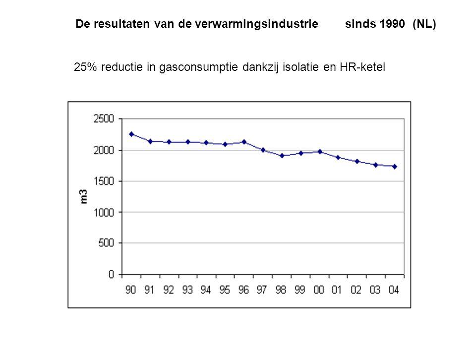 De resultaten van de verwarmingsindustrie sinds 1990 (NL)