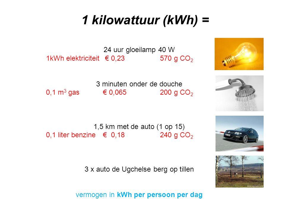 1 kilowattuur (kWh) = 24 uur gloeilamp 40 W