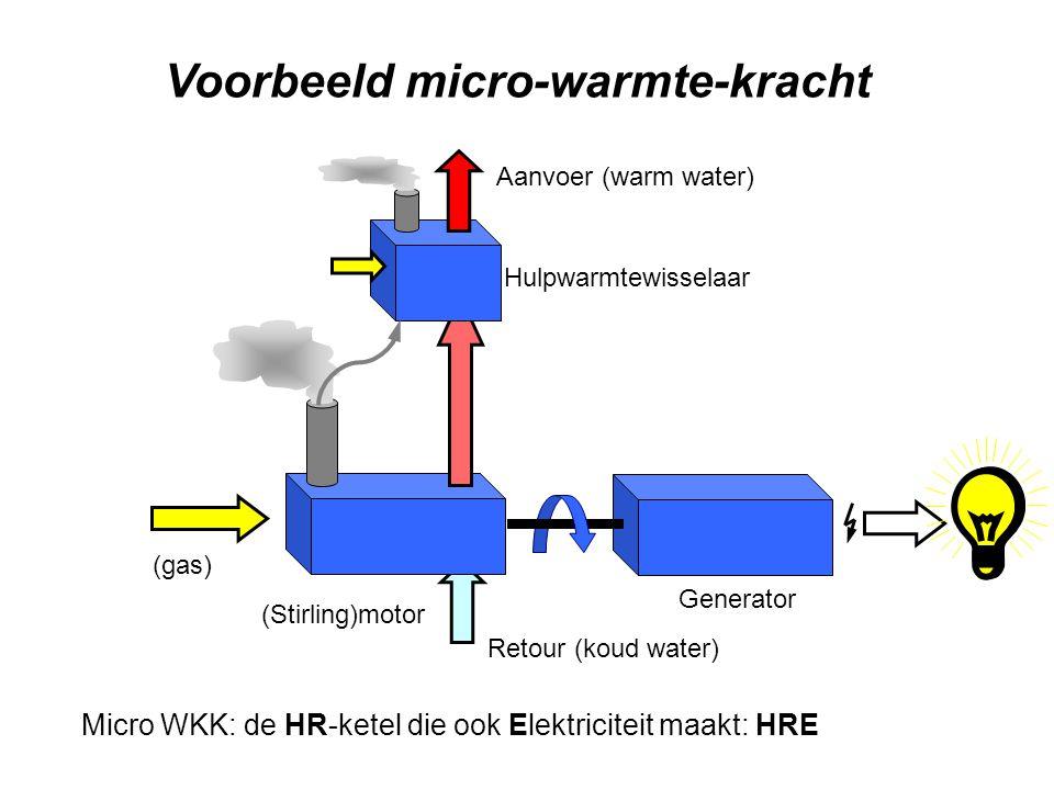 Voorbeeld micro-warmte-kracht