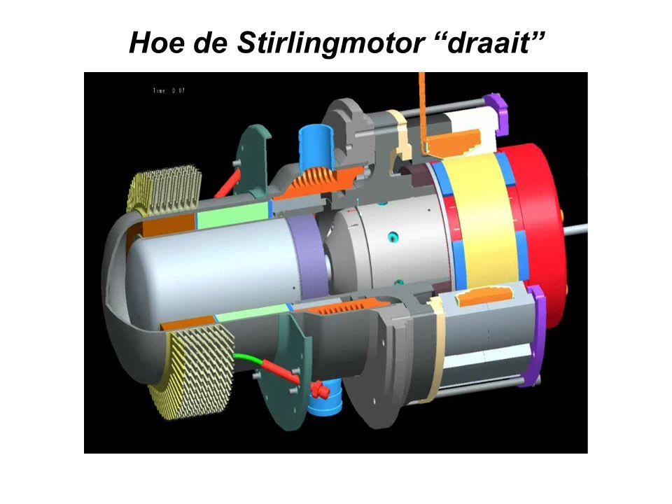 Hoe de Stirlingmotor draait