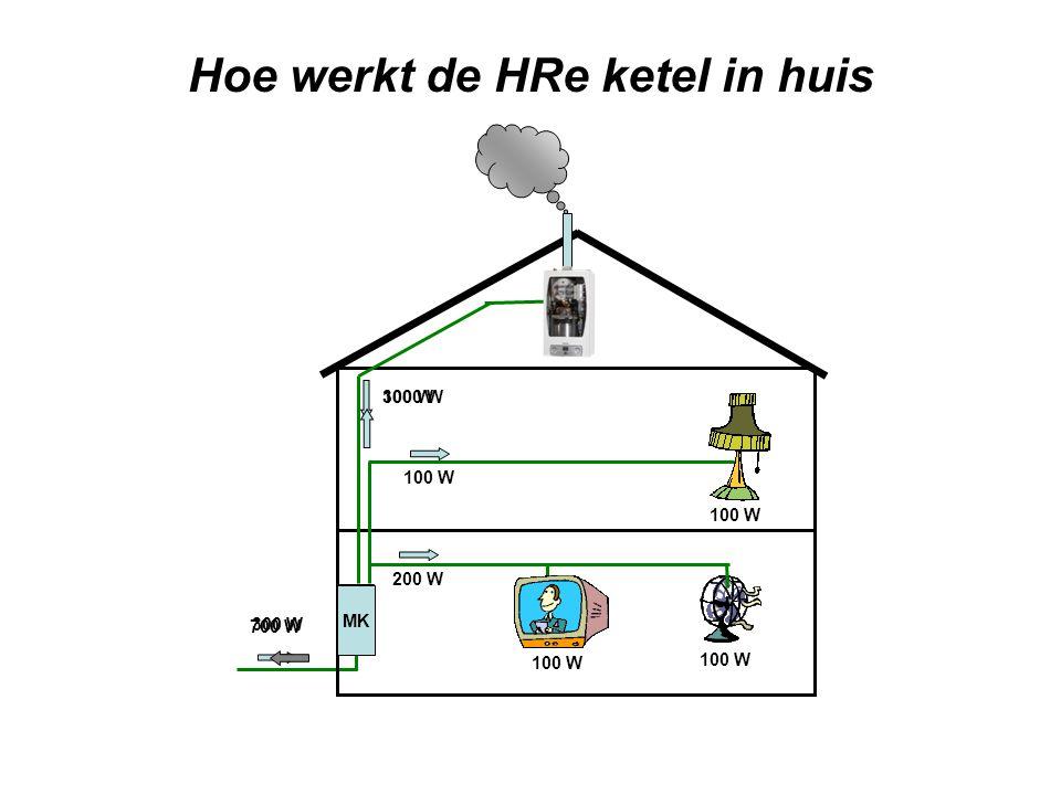 Hoe werkt de HRe ketel in huis