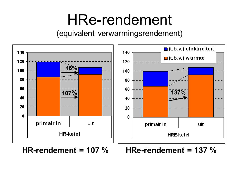 HRe-rendement (equivalent verwarmingsrendement)