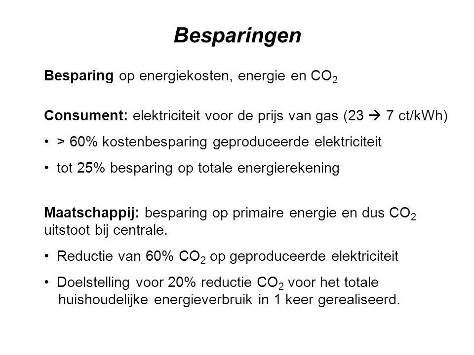 Besparingen Besparing op energiekosten, energie en CO2