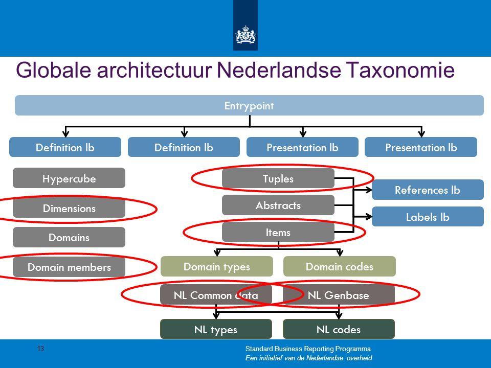 Globale architectuur Nederlandse Taxonomie