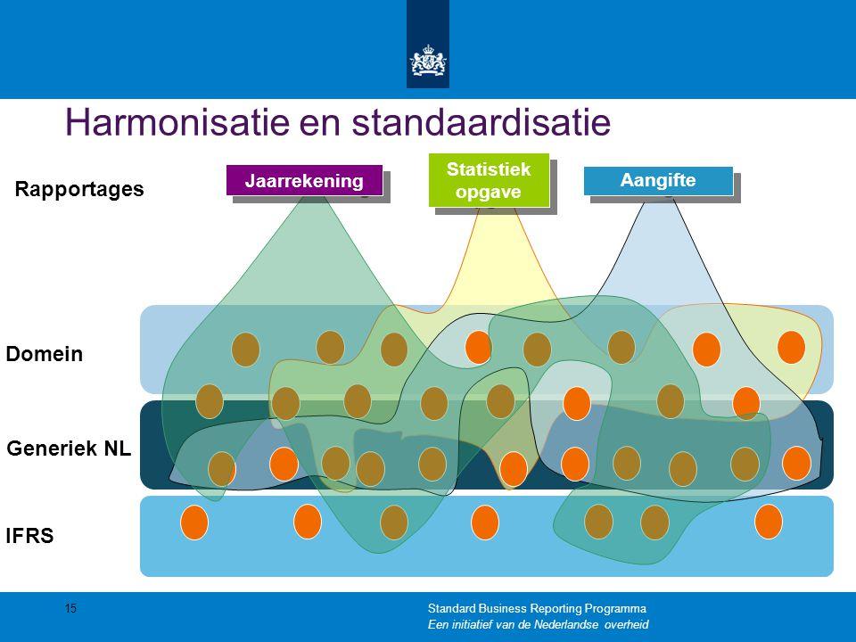 Harmonisatie en standaardisatie