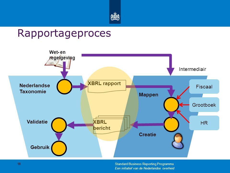 Rapportageproces Intermediair XBRL rapport Nederlandse Fiscaal