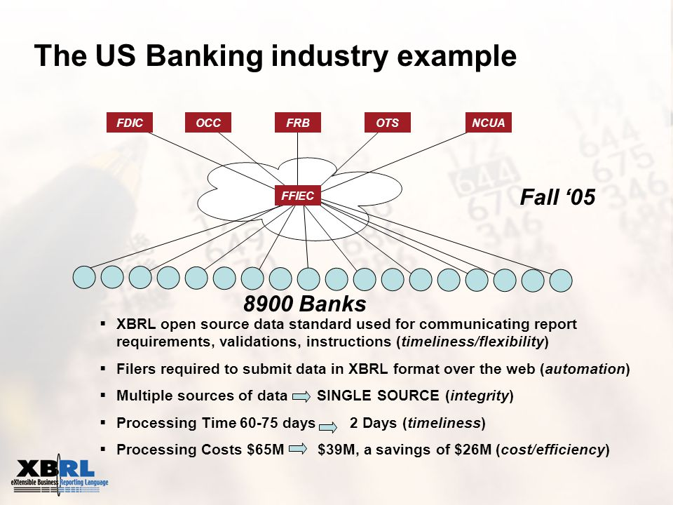 The US Banking industry example