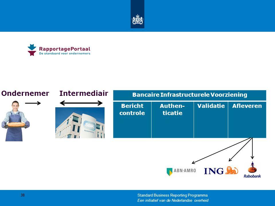 Bancaire Infrastructurele Voorziening