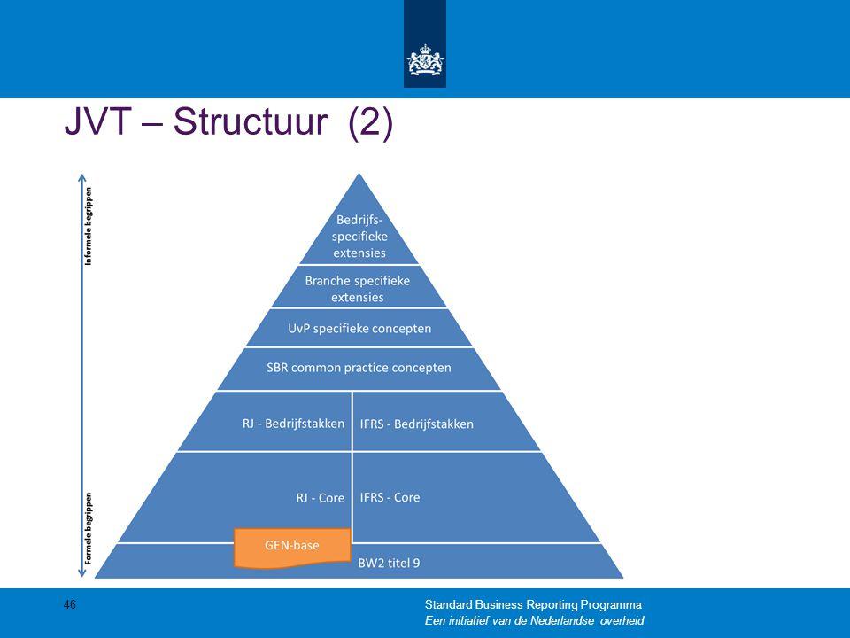 JVT – Structuur (2) Standard Business Reporting Programma Een initiatief van de Nederlandse overheid.