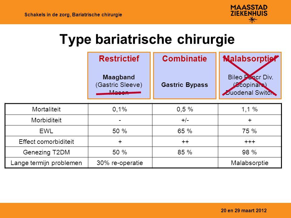 Type bariatrische chirurgie