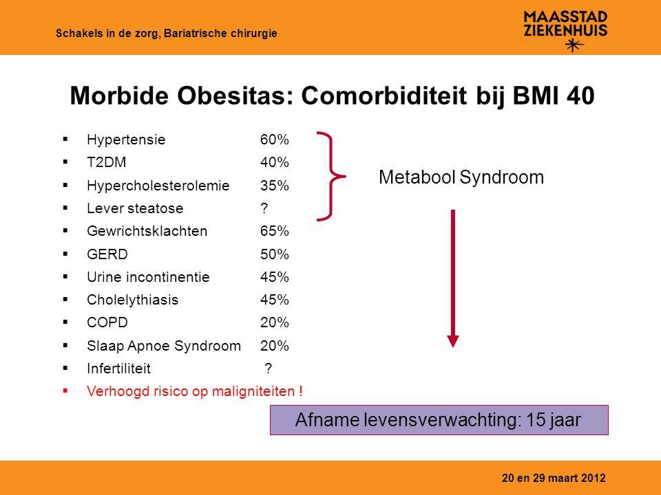 Morbide Obesitas: Comorbiditeit bij BMI 40
