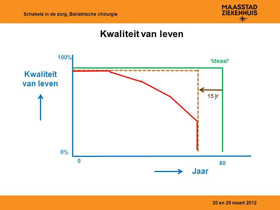 Kwaliteit van leven Kwaliteit van leven Jaar 100% 'Ideaal' 15 jr 0% 80