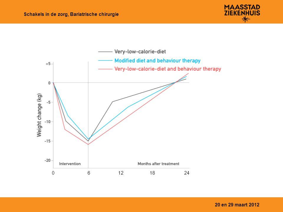 Schakels in de zorg, Bariatrische chirurgie