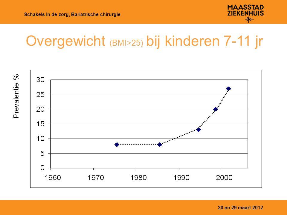 Overgewicht (BMI>25) bij kinderen 7-11 jr