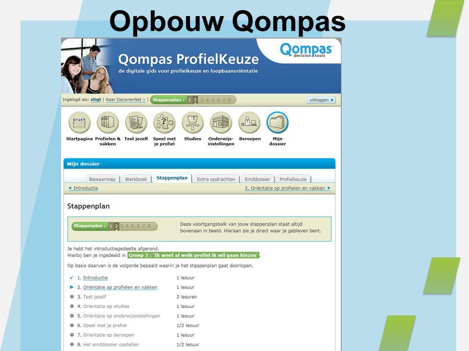 Opbouw Qompas