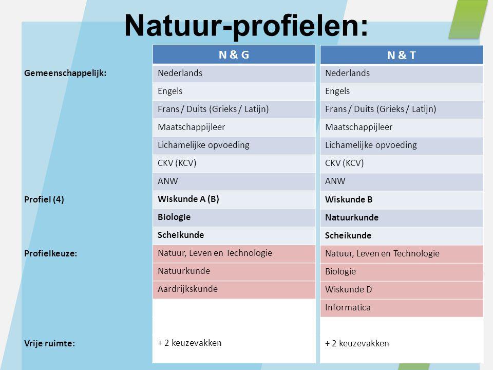 Natuur-profielen: N & G N & T Gemeenschappelijk: Profiel (4)