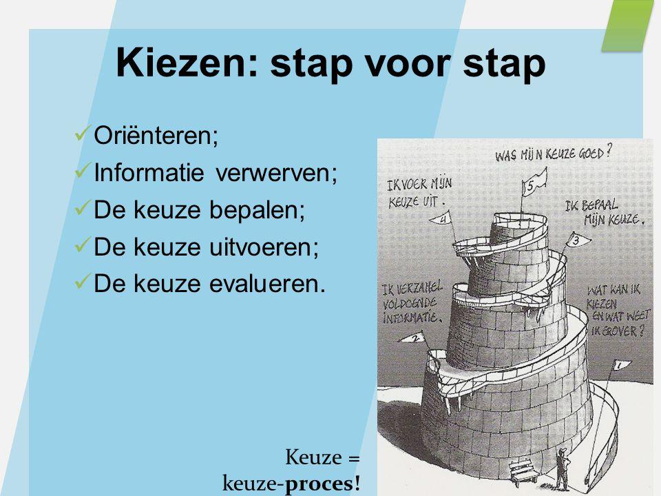 Kiezen: stap voor stap Oriënteren; Informatie verwerven;