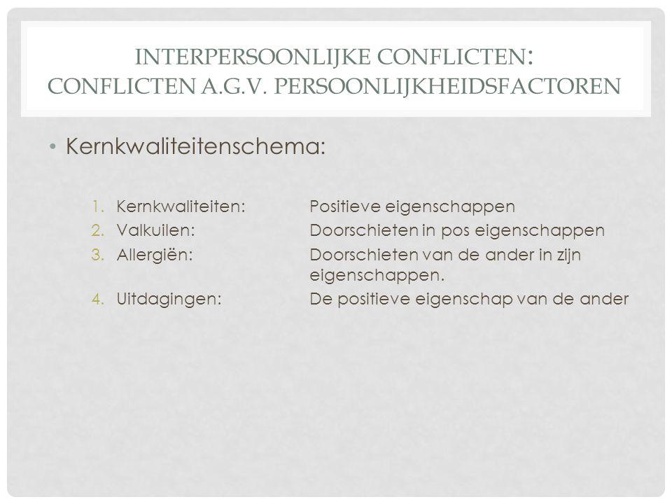 Kernkwaliteitenschema: