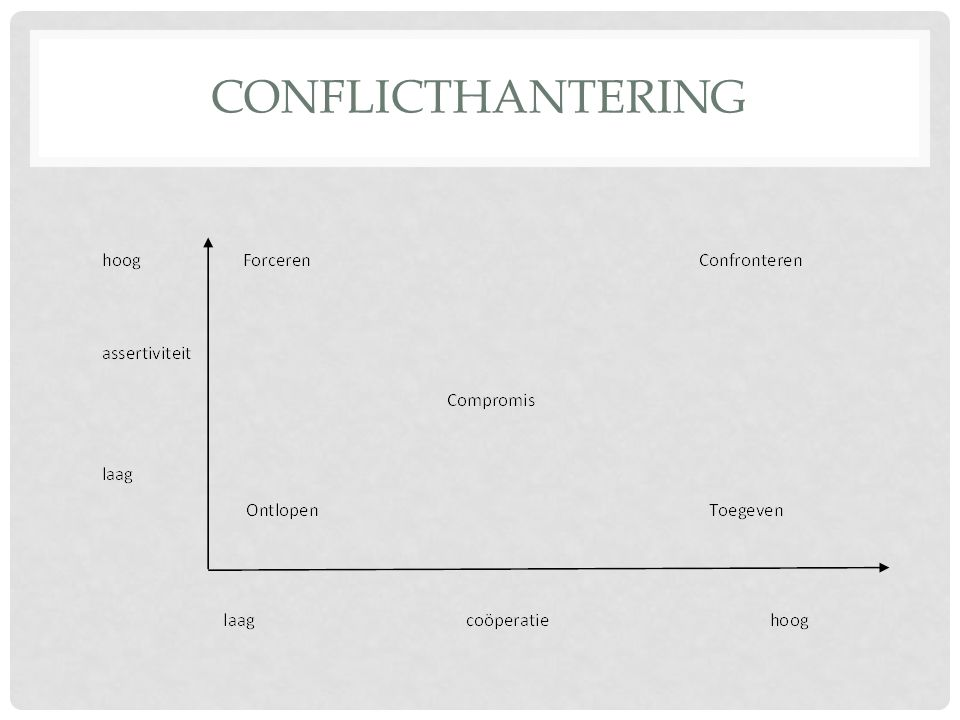 Conflicthantering
