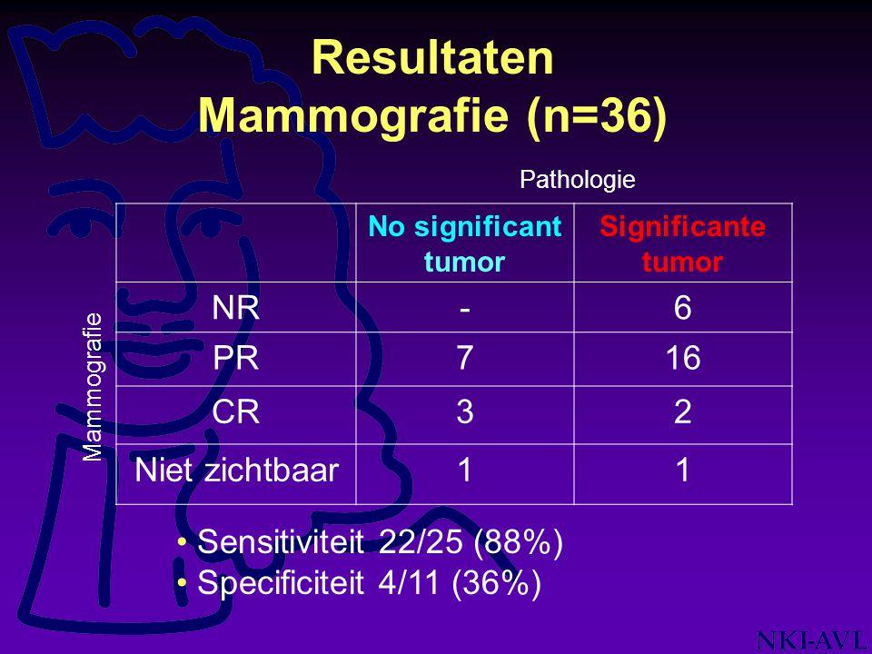 Resultaten Mammografie (n=36)