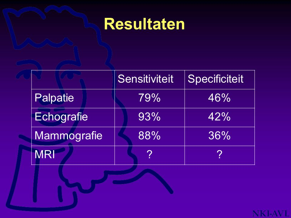 Resultaten Sensitiviteit Specificiteit Palpatie 79% 46% Echografie 93%