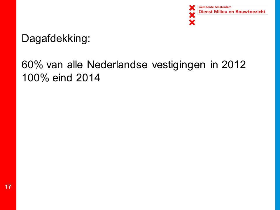 Dagafdekking: 60% van alle Nederlandse vestigingen in 2012 100% eind 2014