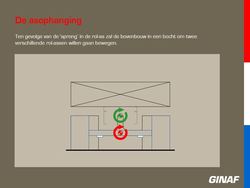 De asophanging Ten gevolge van de 'sprong' in de rol-as zal de bovenbouw in een bocht om twee verschillende rol-assen willen gaan bewegen.