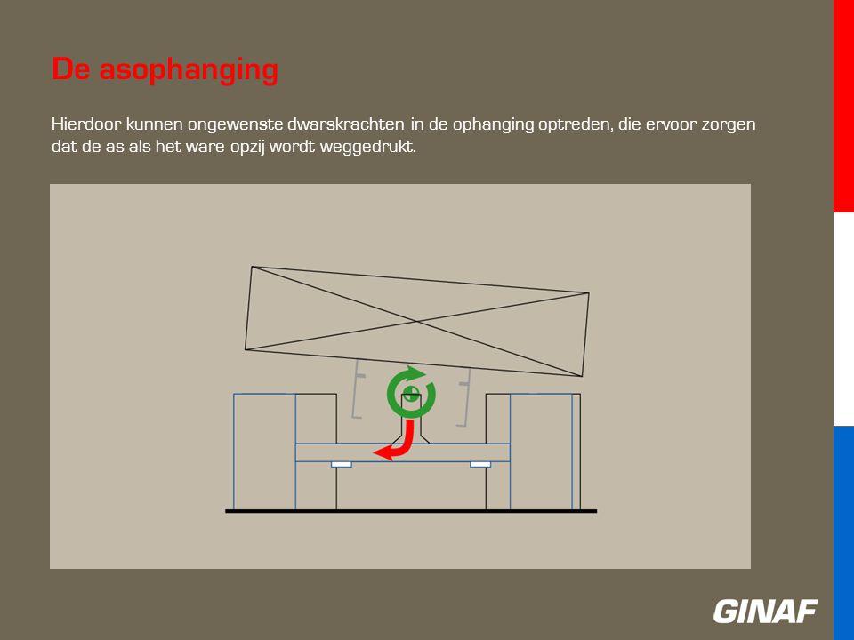 De asophanging Hierdoor kunnen ongewenste dwarskrachten in de ophanging optreden, die ervoor zorgen dat de as als het ware opzij wordt weggedrukt.
