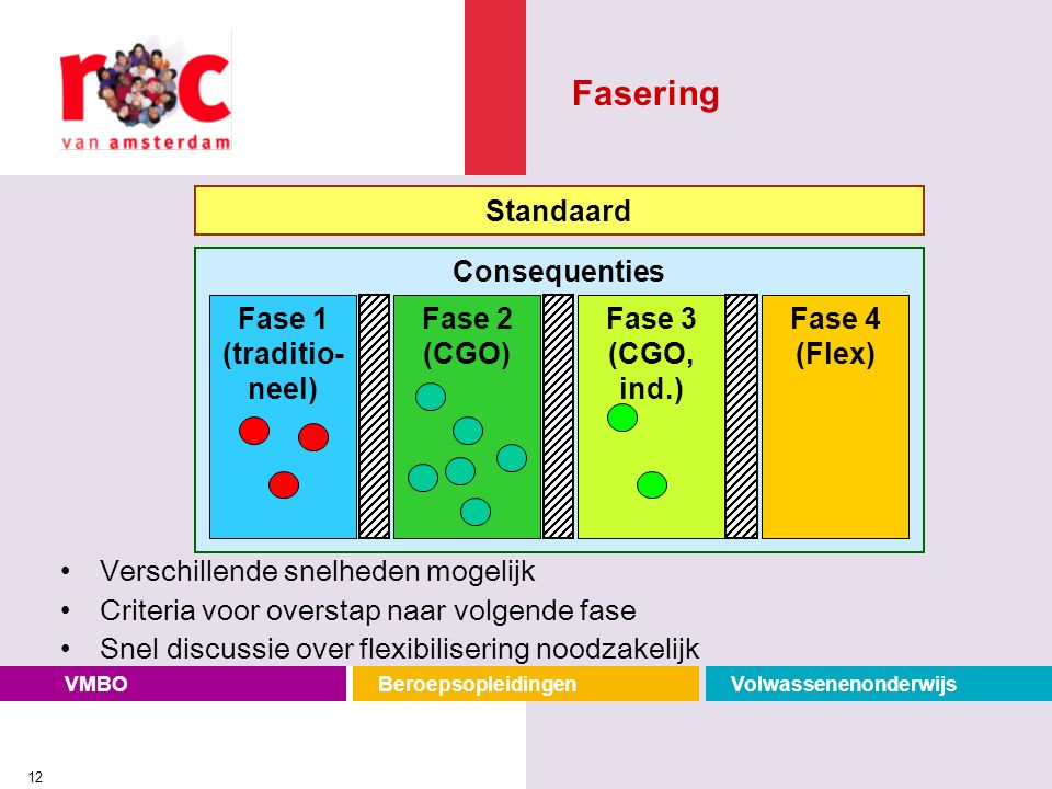 Fasering Standaard Consequenties Fase 1 (traditio-neel) Fase 2 (CGO)