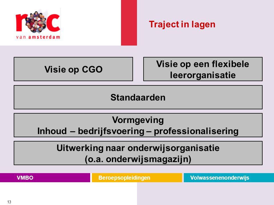 Vormgeving Inhoud – bedrijfsvoering – professionalisering