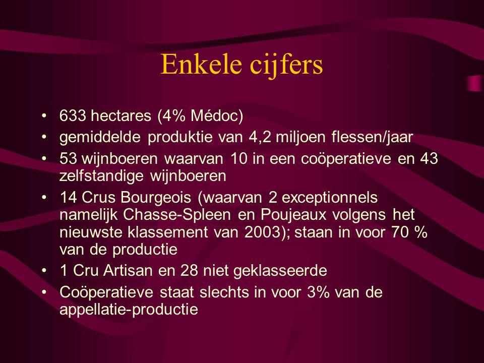 Enkele cijfers 633 hectares (4% Médoc)