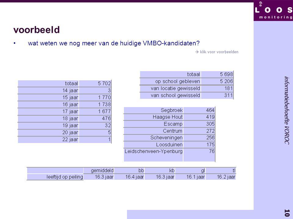 voorbeeld wat weten we nog meer van de huidige VMBO-kandidaten