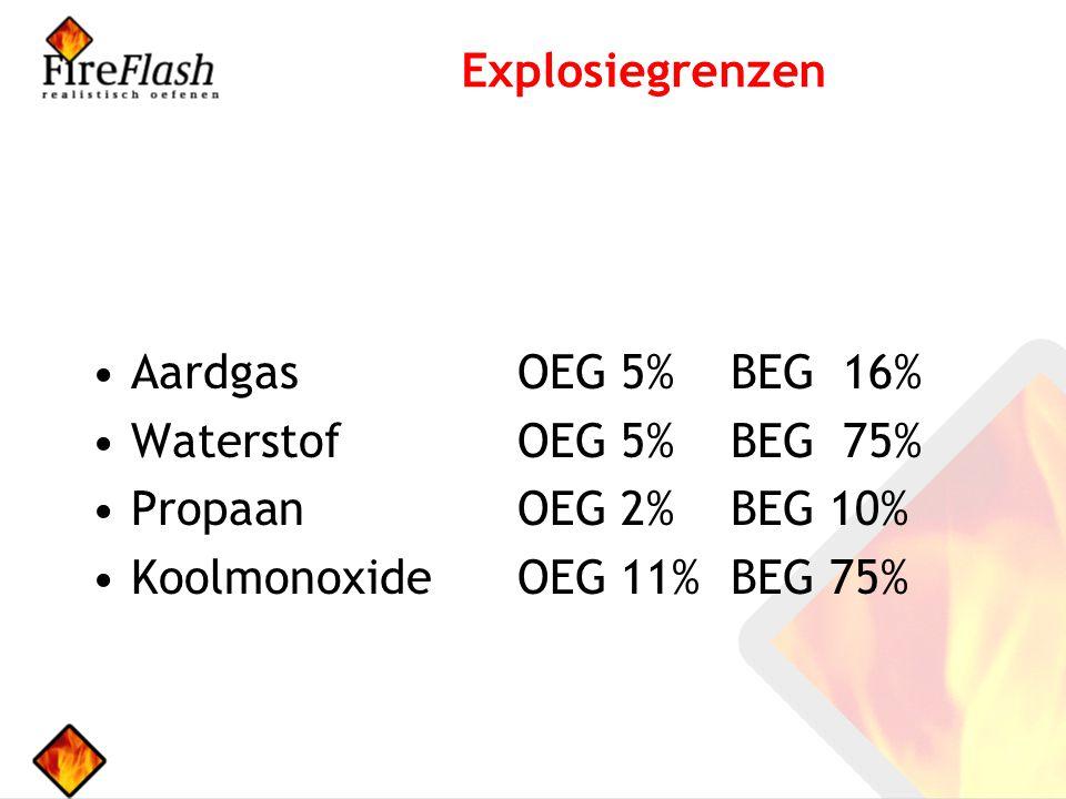 Explosiegrenzen Aardgas OEG 5% BEG 16% Waterstof OEG 5% BEG 75% Propaan OEG 2% BEG 10% Koolmonoxide OEG 11% BEG 75%