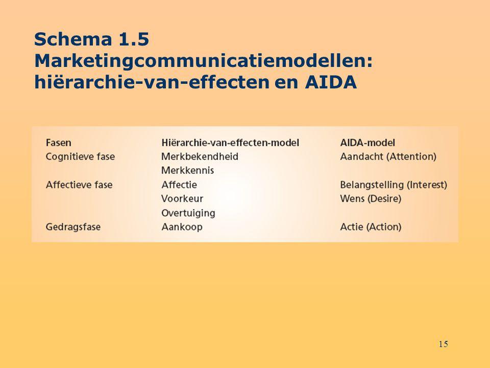 Schema 1.5 Marketingcommunicatiemodellen: hiërarchie-van-effecten en AIDA
