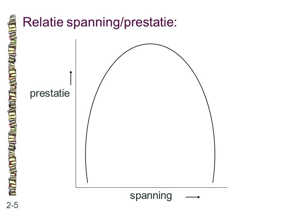 Relatie spanning/prestatie: