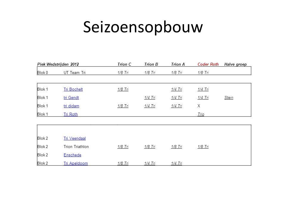 Seizoensopbouw Piek Wedstrijden 2012 Trion C Trion B Trion A