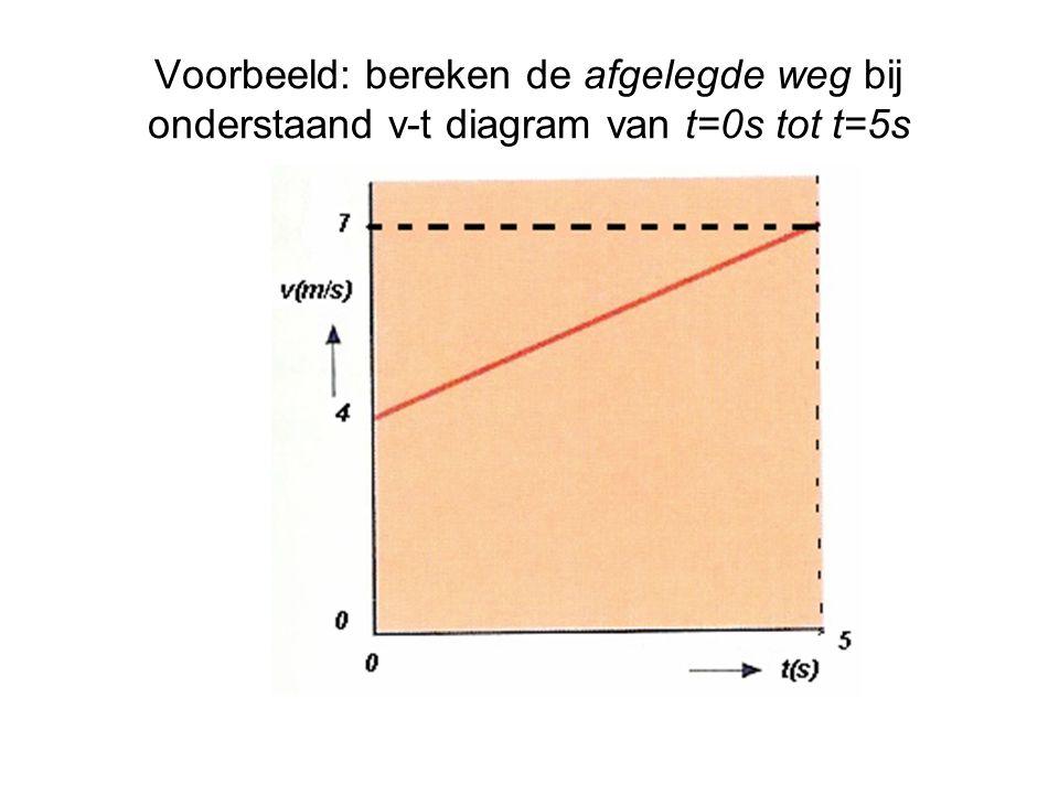 Voorbeeld: bereken de afgelegde weg bij onderstaand v-t diagram van t=0s tot t=5s