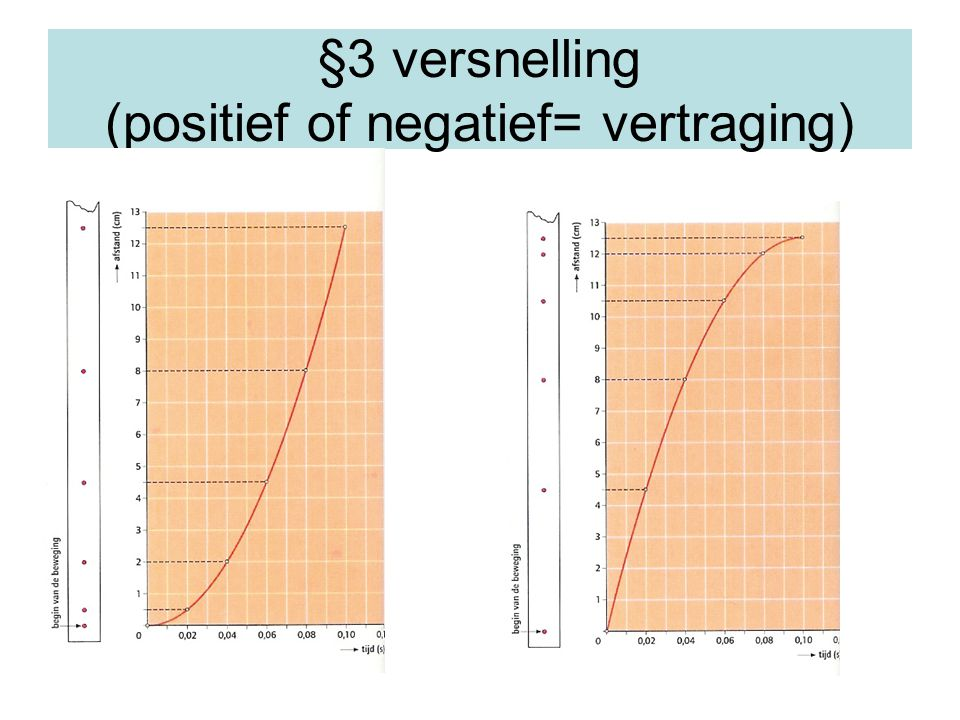 §3 versnelling (positief of negatief= vertraging)