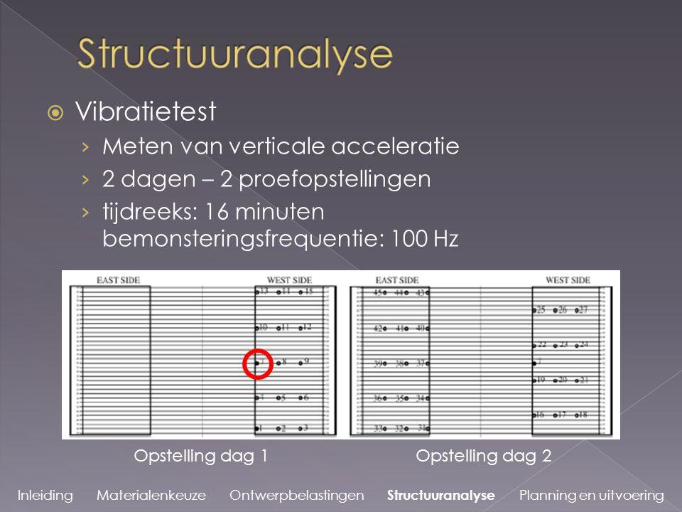 Structuuranalyse Vibratietest Meten van verticale acceleratie