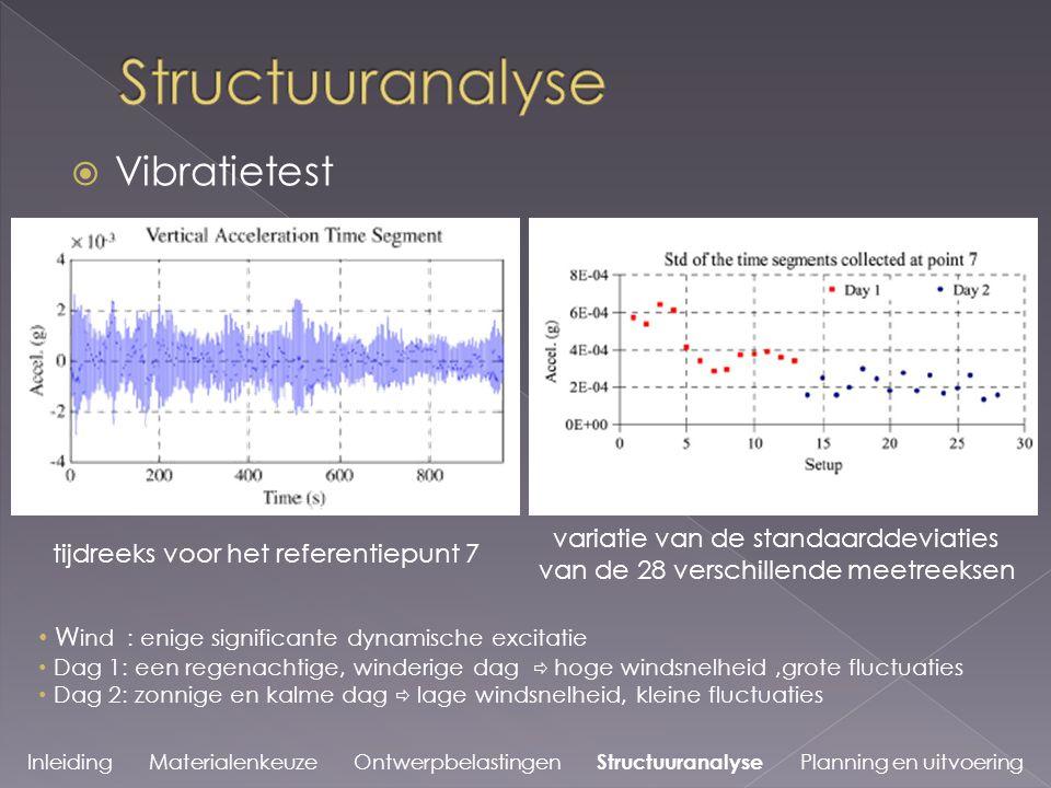 Structuuranalyse Vibratietest variatie van de standaarddeviaties